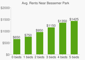 Graph of average rent prices for Bessemer Park